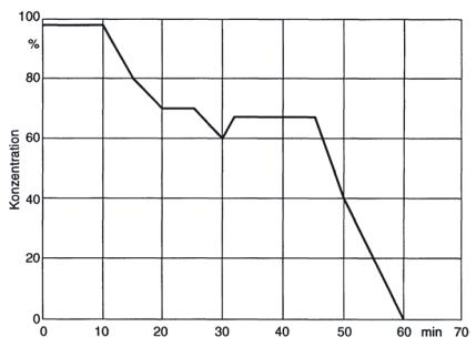 Quelle: Haring, E., Draeger W.: Handbuch Betriebswirtschaft für Ingenieure, 3. Auflage 2000)